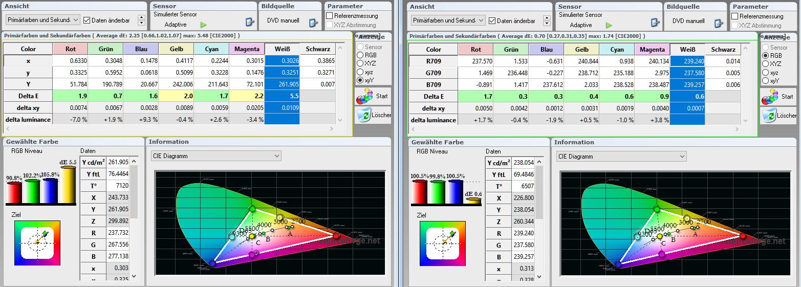 Farbraum: Die Tabellenwerte bestätigen die vorzüglichen Werte der Werkseinstellung (links). Die Primärfarben sind allesamt im grünen Bereich. Allenfalls die Farbtemperatur fällt mit 7120 Kelvin etwas zu kühl aus. Kalibriert (rechts) macht der Weißpunkt mit 6507 Kelvin (D65) eine Punktlandung.