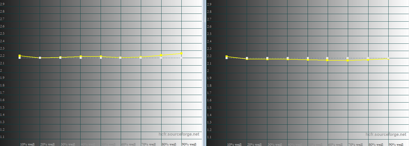 Gamma: Das Gamma ist schon in der Werkseinstellung (links) optimal. Da bedarf es keiner weiteren Anpassung (rechts).