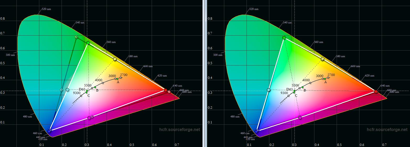 """HDR-Farbräume: Der JVC DLA-N7 besitzt gleich zwei HDR-Farbprofile. Diese nennen sich """"HDR"""" und """"BT.2020"""". Das schwarze Dreieck zeigt den DCI-P3-Farbraum im Rec.2020-Container. Während das Farbprofil """"HDR"""" vor allem Grün deutlich und Rot minimal verfehlt (links), schiebt sich bei Nutzung des Farbprofils """"BT.2020"""" ein Filter in den Lichtweg, welches das Farbspektrum vergrößert (rechts). Die Vorgaben werden nun punktgenau getroffen, ohne dass auch nur eine weitere Anpassung erforderlich ist. Sehr gut!"""