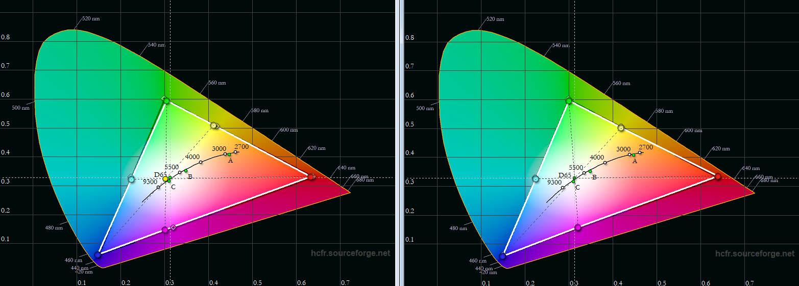 """JVC DLA-N7 – Farbraum: In der Werkseinstellung (links) kommt das Farbprofil """"BT.709"""" seinen Vorgaben extrem nahe. Wirklich korrigierend eingreifen muss da niemand mehr. Ich habe es trotzdem mal getan, weil das Farbmanagement vorzüglich funktioniert. Auf den Punkt passen die Werte nach der Kalibrierung (rechts)."""