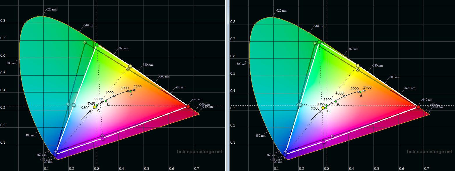 """JVC DLA-X7900 – Farbraum DCI-P3: Das schwarze Dreieck zeigt die Soll-Koordinaten des DCI-P3-Farbraum. Mit dem Farbprofil """"HDR"""" (links) verfehlt der JVC DLA-X7900 die Vorgaben von Grün und Cyan ein wenig. Deutlich besser gelingt die Farbraumabdeckung mit dem Farbprofil """"BT.2020"""" (rechts) aus."""