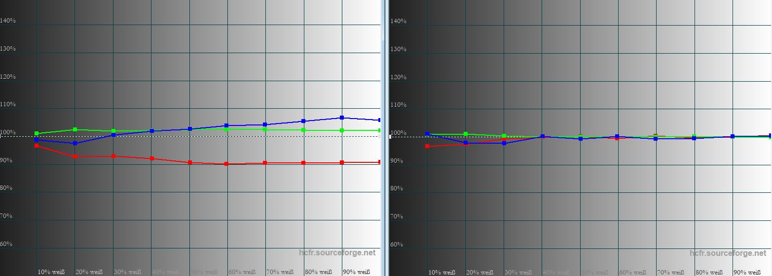 JVC DLA-N7 – Graustufenverlauf: In der Werkseinstellung (links) verlaufen Rot, Grün und Blau schon recht gleichmäßig. Das etwas zu niedrige Rot erklärt die 7120 Kelvin, die das Testgerät ab Werk besitzt. Nach einer unkomplizierten Anpassung der RGB-Gain-Regler ist der Graustufenverlauf ganz vorzüglich (rechts). Das äußert sich in neutralen Graufarben über alle Helligkeitsabstufungen.