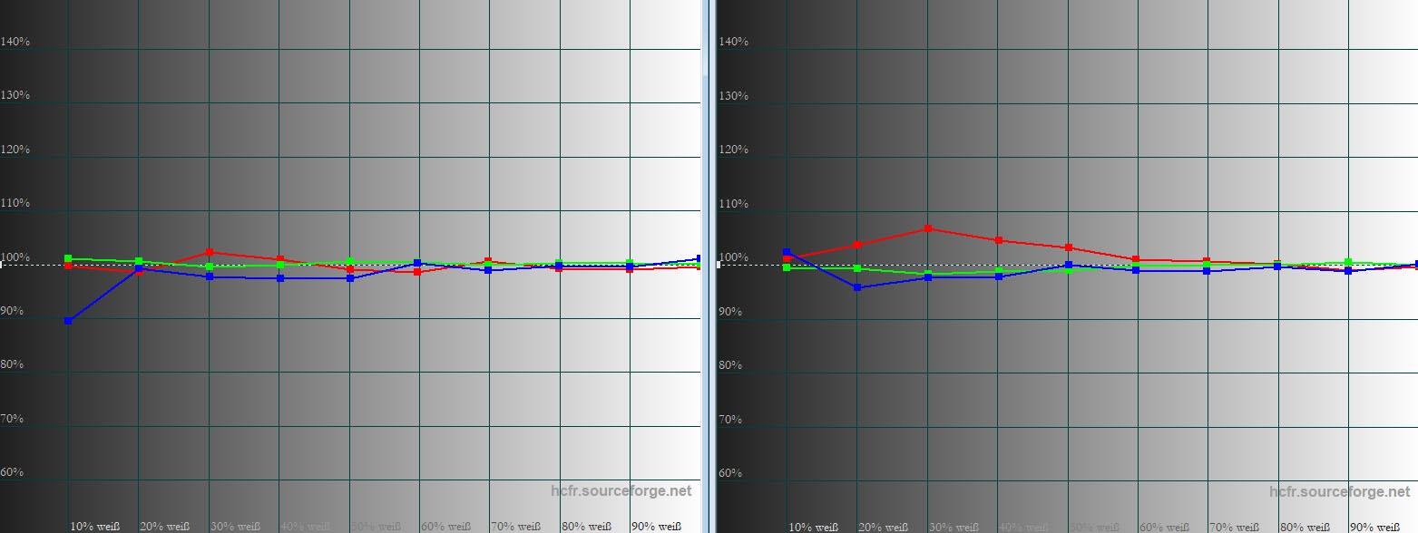 """JVC DLA-X7900 – Graustufenverlauf: Sowohl im Preset """"Custom 2"""" (links) als auch mit """"THX"""" (rechts) ist der Graustufenverlauf sehr homogen. Beim THX-Modus ist eine minimale Erhöhung von Rot zwischen 20 und 50 % auffällig. In der Praxis wirkt diese sich aber nicht sichtbar aus. Graustufenverläufe sind herrlich farbneutral."""
