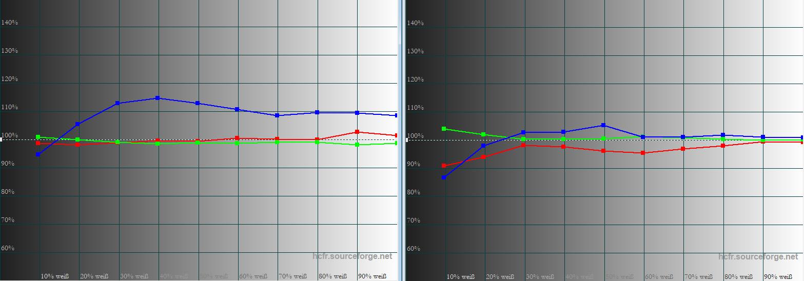 Sony VPL-VW270 – Graustufenverlauf: Im Bildmodus Kino (links) verläuft Blau eher suboptimal. Im Bildmodus Reference (rechts) ist der Graustufenverlauf ab 20 IRE völlig in Ordnung.