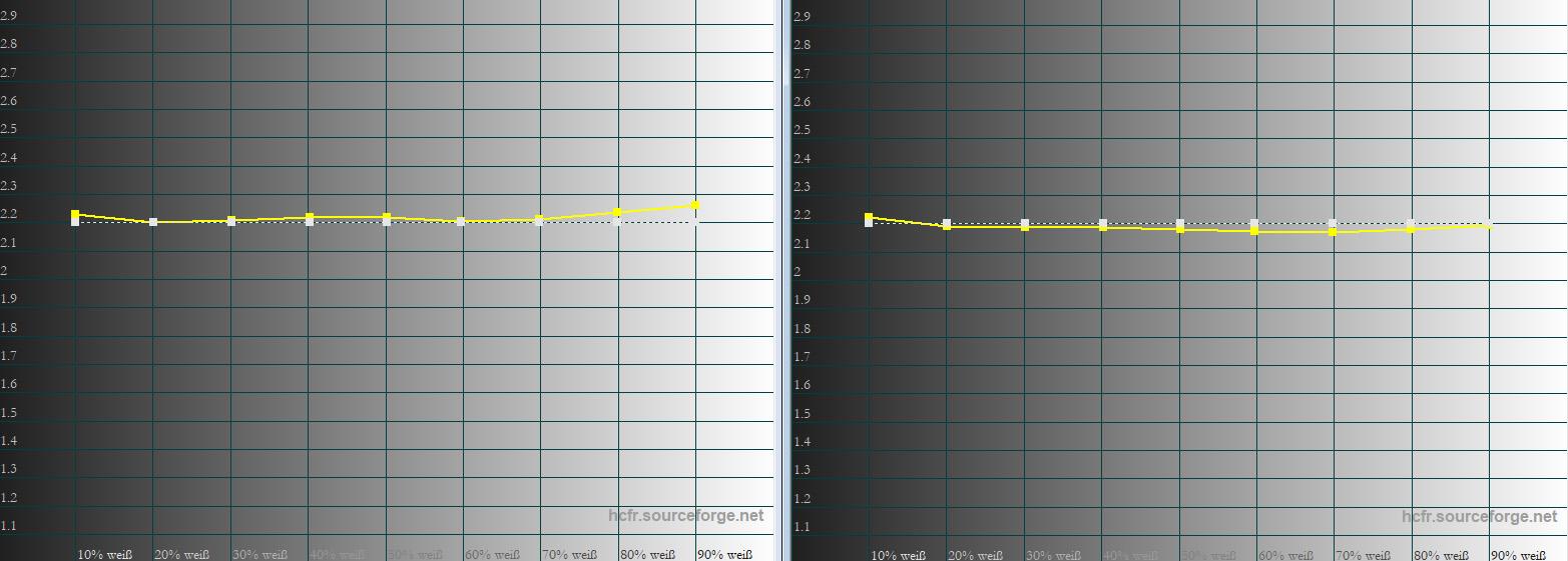 JVC DLA-N7 – Gamma: Das Gamma ist schon in der Werkseinstellung (links) optimal. Da bedarf es keiner weiteren Anpassung (rechts).