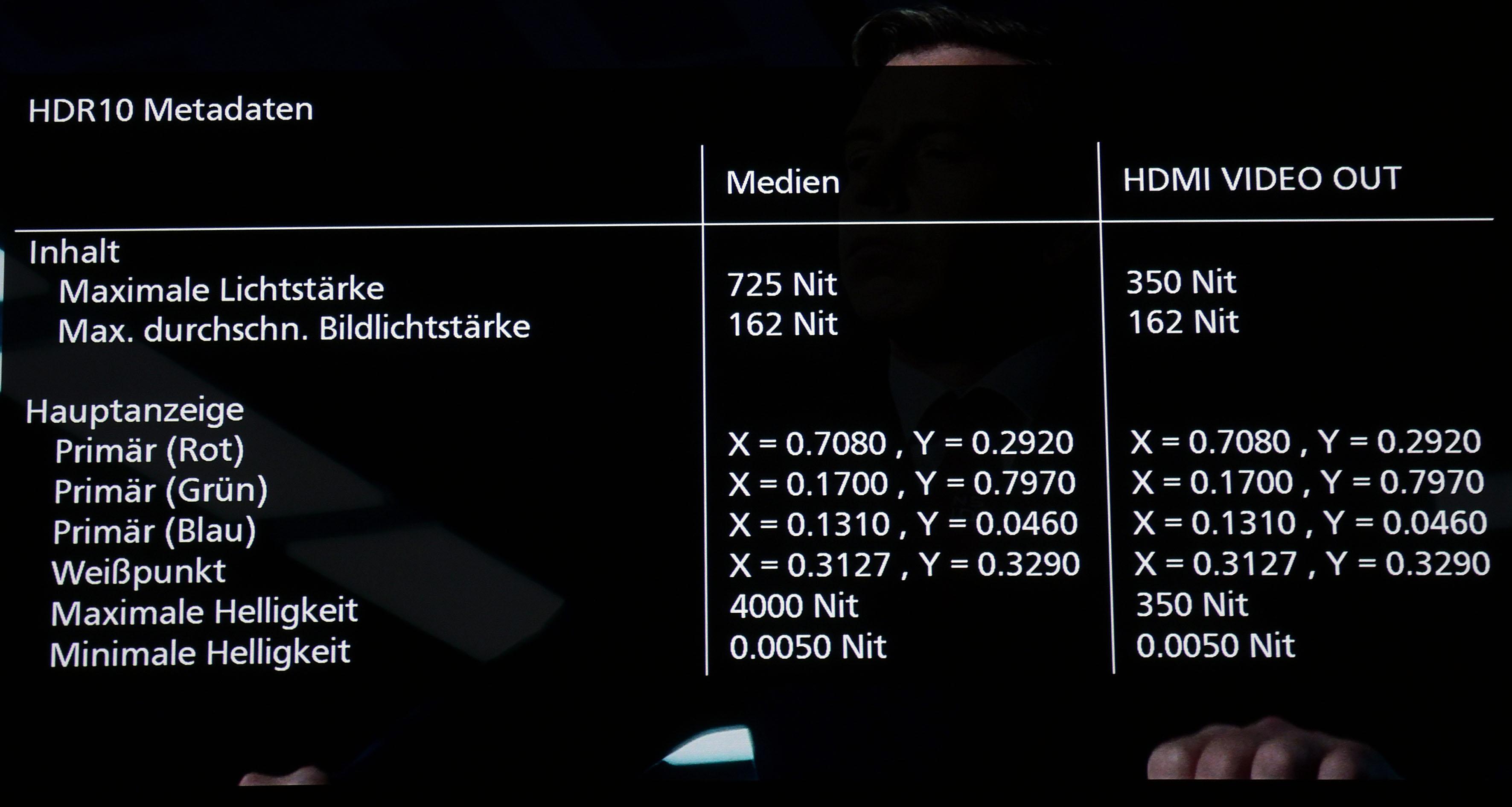 Die beiden großen Player Panasonic DP-UB824/9004 können die Metadaten aus den Filmen auslesen. In diesem Fall beträgt das hellste Bildsignal 725 Nits, das der Panasonic DP-UB9004 mit 350 Nits ausgibt.