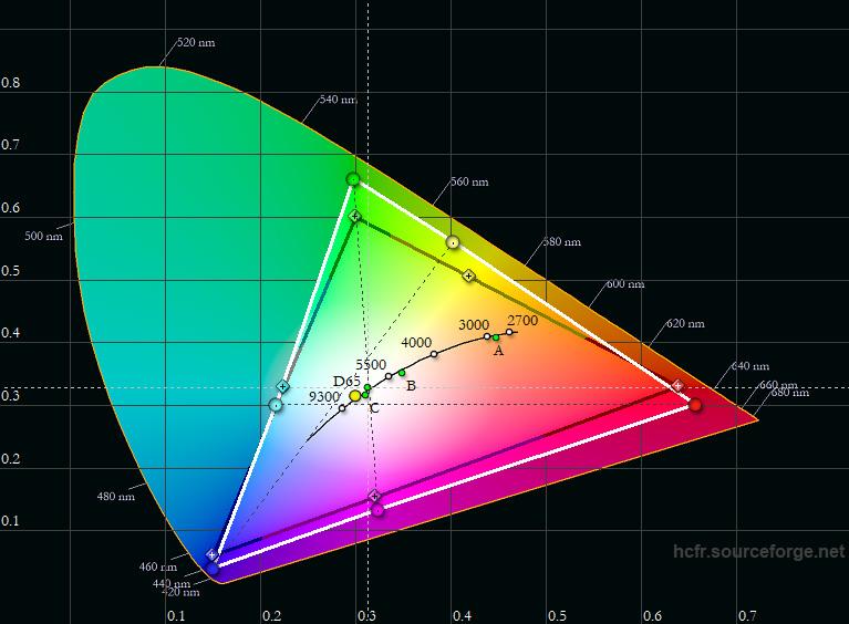 Farbraum: Der M1+ übertrifft die Rec.709-Norm (schwarzes Dreieck) in Teilbereichen deutlich. Der gemessene Farbraum des M1+ (weißes Dreieck) besitzt vor allem in Richtung Rot und Grün ein zunehmend größeres Farbspektrum. Dadurch erscheinen Farben etwas satter.