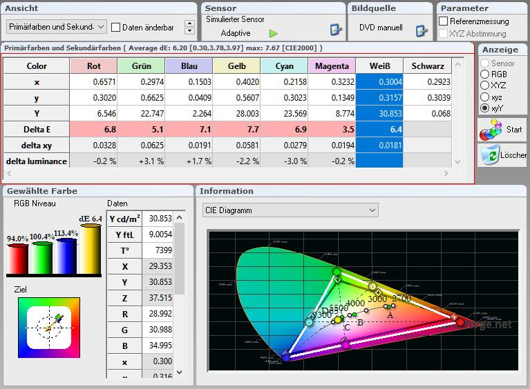 Farbraum und Farbtemperatur: Auch wenn die Delta-E-Werte allesamt im roten Bereich sind, weil die Messwerte von den standardisierten Zielwerten abweichen, beträgt die Luminanz-Abweichung maximal 3,1 %. Das ist ein hervorragender Wert. Damit leuchten die Farben wunderbar hell. Die Farbtemperatur beträgt rund 7400 Kelvin (D65). Das erachte ich als völlig brauchbar für die Outdoor-Projektion. Korrigierbar sind Farbraum und Farbtemperatur allerdings nicht, weil schlichtweg die dafür erforderlichen Regler fehlen.