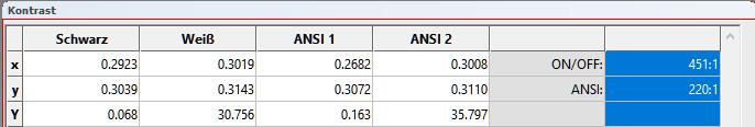 Kontrast: Der Kontrast fällt mit 451:1 (On/Off) und 220:1 (ANSI) überragend aus. Demzufolge ist das Schwarz mit 0,55 Lumen angenehm dunkel.