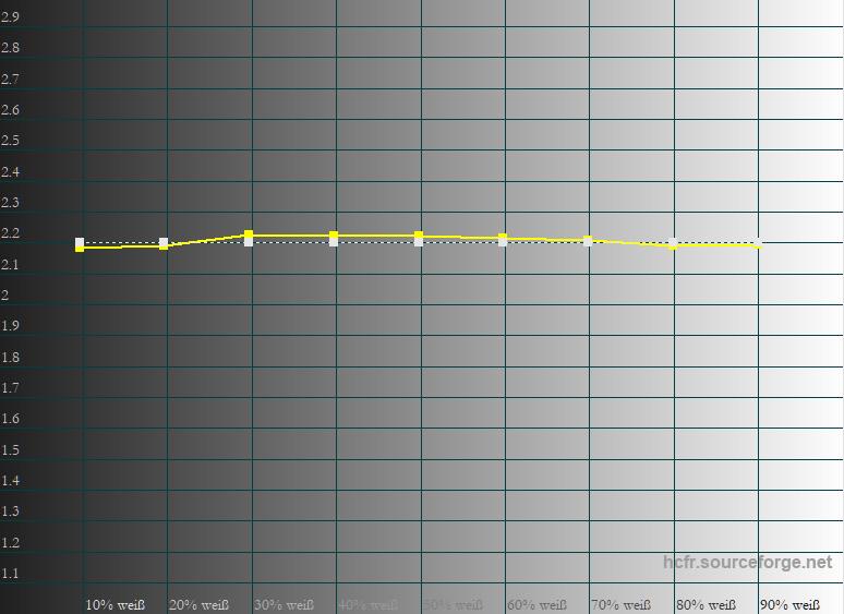 Die schwarze 100-%-Linie stellt die Vorgabe Gamma 2.2 dar. Die gelbe Linie weist das Messergebnis aus. Auch hier gibt es wirklich nichts zu kritteln.
