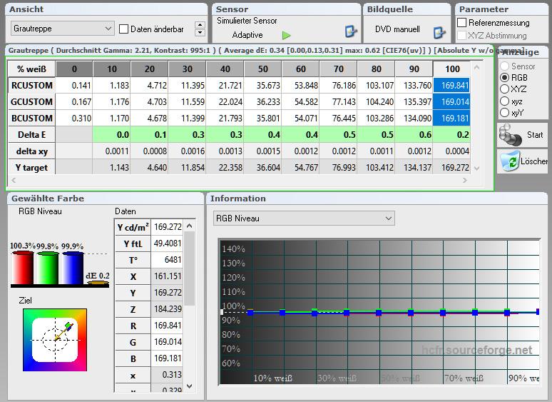 Adobe RGB: Die Tabelle gibt Aufschluss über den Graustufenverlauf in der Werkseinstellung. Über alle Helligkeitsabstufungen liegen die Delta-E-Werte buchstäblich im grünen Bereich. Die Farbtemperatur beträgt 6481 Kelvin (D65) und der Graustufenverlauf ist wie an der Schnur gezogen. Das RGB-Niveau erreicht Referenzwerte.