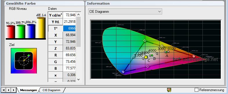 Das auf einer Stewart Studiotek 100 eingestellte Normlicht, weist auf der CinemaFrame Ambient HC leichte Abweichungen vom Standard aus. Die Farbtemperatur beträgt 6999 Kelvin (D65). Darüber hinaus weist das RGB Niveau 95 % Rot, 100 % Grün und 106 % Blau aus.