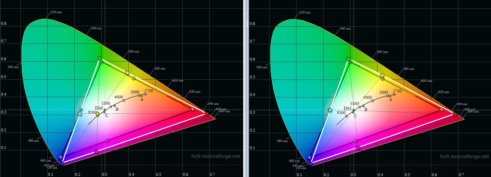"""Farbraum: Das schwarze Dreieck ist die Vorgabe, das weiße Dreieck beschreibt das Messergebnis. Ab Werk (links) ist die Farbdarstellung durchaus verbesserungswürdig. Zwar wird der Farbraum Rec.709 für HDTV mehr als vollständig abgedeckt, doch vor allem Blau, Magenta und Rot sind zu intensiv. Nach der Kalibrierung (rechts) sind vor allem die Sekundärfarben noch etwas näher am Soll, aber das große Farbsegel lässt sich nicht wirklich sinnvoll einfangen und verkleinern, weil durch die Farbanpassung auf Norm die Darstellung von natürlichen Farben leidet. Somit eignet sich der Bildmodus """"Kino"""" deutlich besser für realistische Farben als der Bildmodus """"TV"""", der ab Werk eingestellt ist."""