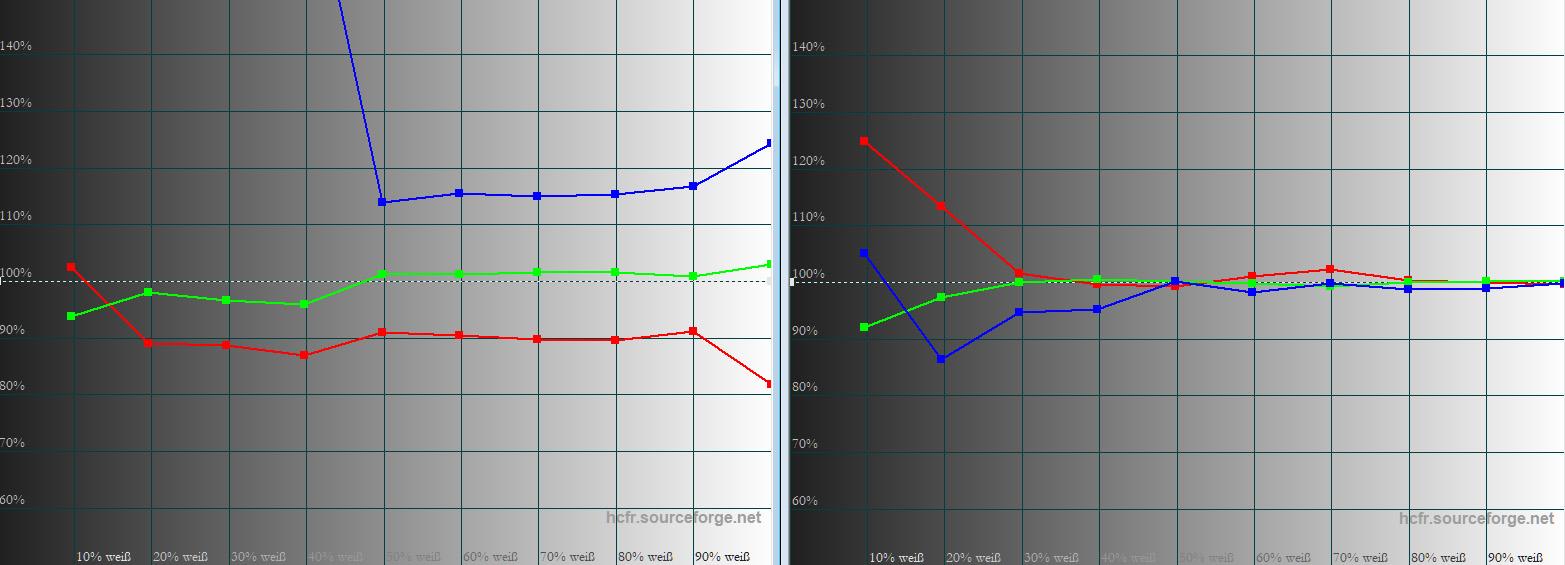 """Graustufenverlauf: In Werkseinstellung (links) reißt vor allem Blau unter 50 IRE ungebremst nach oben aus und führt zu sichtbarem Farbclipping. Im Bildmodus """"Kino"""" (rechts) sieht es nach der Kalibrierung deutlich besser aus. Ab 30 IRE ist der Graustufenverlauf bereits ordentlich."""