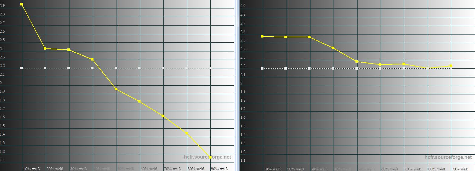 """Gamma: Die weiße Linie (Gamma 2.2) zeigt die Vorgabe. Die Gelbe Linie den Messwert. Die Werkseinstellung (links) sieht abenteuerlich aus. Dunkle Inhalte werden zu dunkel dargestellt, helle Inhalte viel zu hell. Im Bildmodus """"Kino"""" (rechts) werden dunkle Inhalte zwar auch noch zu dunkel abgebildet, aber vor allem hellere Elemente profitieren von der korrekten Wiedergabe ab 50 IRE."""