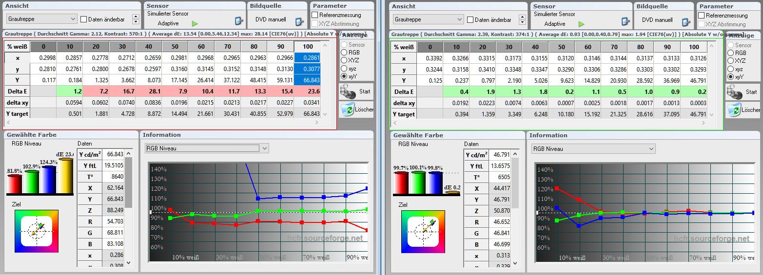 Graustufenverlauf: Schauen wir uns dazu mal die Tabelle etwas genauer an. Ab Werk (links) beträgt die Farbtemperatur 8640 Kelvin, das ist viel zu kühl (Blau). Die farblich unterlegten Delta-E-Werte liegen fast alle im roten Bereich. Das sorgt für sichtbare Verfärbungen von Schwarz/Weiß-Inhalten. Nach der Kalibrierung (rechts) sind alle Delta-E-Werte buchstäblich im grünen Bereich, was für eine farbneutrale Wiedergabe sorgt. Die Farbtemperatur macht mit 6505 Kelvin (D65) eine Punktlandung.